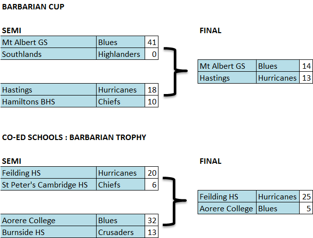 barbarian-cup-2016